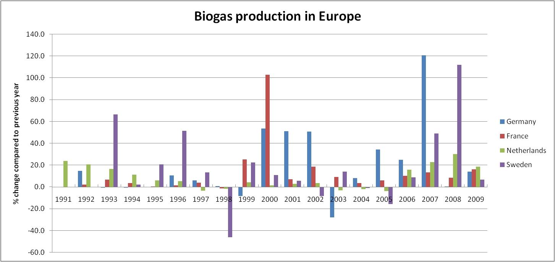 Biogas Vmisenergy Plant Diagram Fig