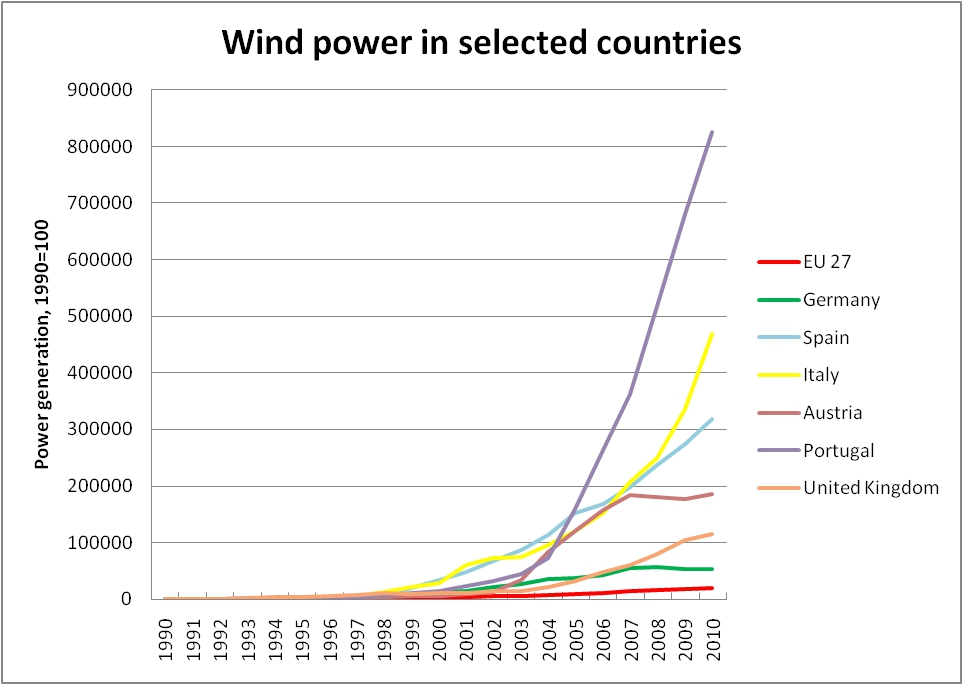 Fig. 2 Wind power generation in some EU countries, 1990=100.