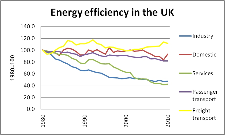 Energy efficiency a sectorial approach vmisenergy energy efficiency ccuart Choice Image