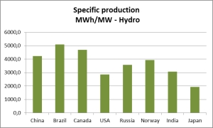 Fig. 2  Specific production hydro