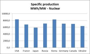 Specific output of nuclear power plants