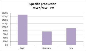 Fig. 2  Specific energy production for solar PV