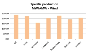 Fig. 1  Sspecific energy production in MWh/MW inststalled for some selected countries.