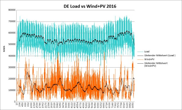 DE load wind pv in 2016