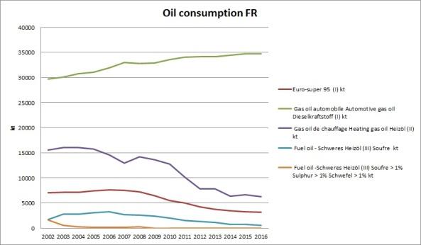 FR oil consumption 2002-2016