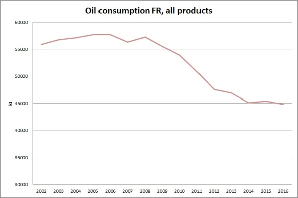 FR oil consumption all products 2002-2016